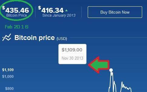 fluktuasi harga-bitcoin